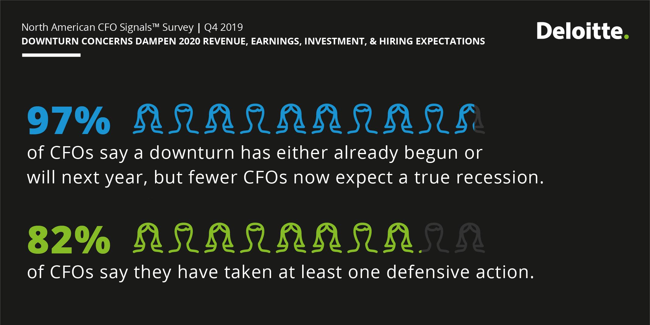 97% Fear Economic Slowdown — Deloitte CFO Survey
