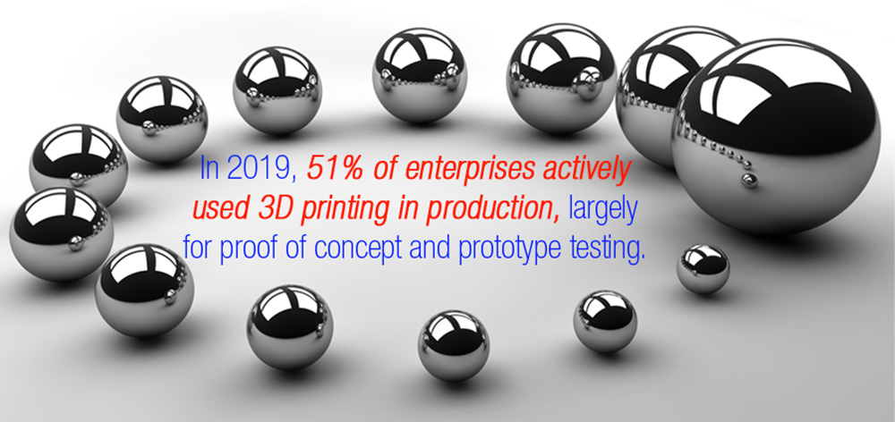 The Future of 3D Printing: Impact on Businesses, Workforces, and Societies