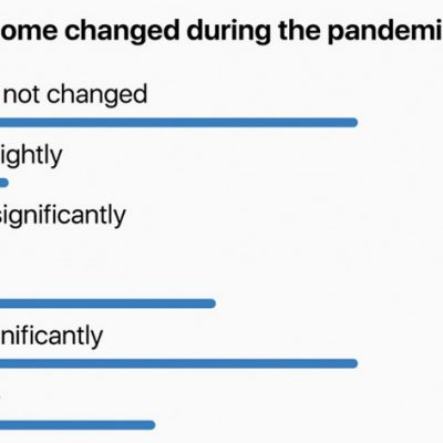 Bethub's Poll: Are You Able to Change Your Betting Behaviour During the Pandemic to Reduce Panic?