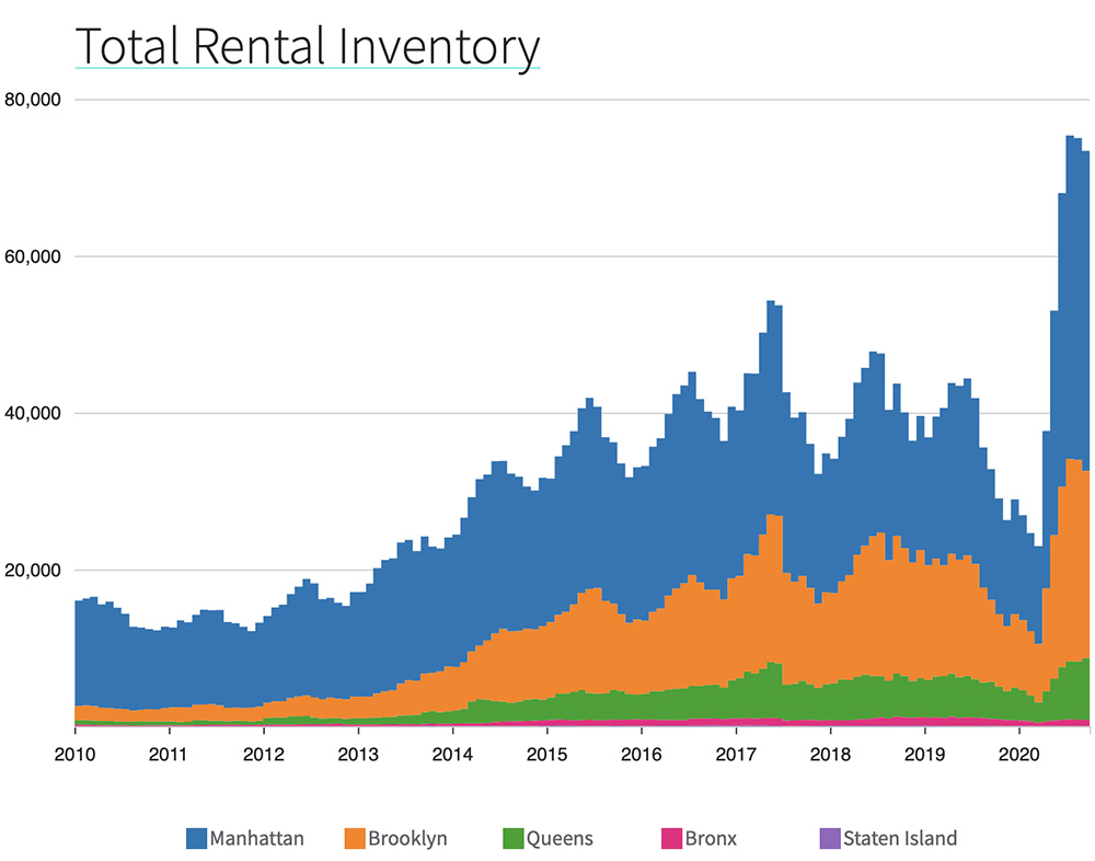 Manhattan Rents Dropped 12.7% Year Over Year in November, Returning to 2010 Price Levels